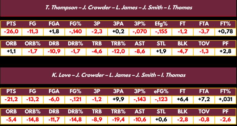 statistiques net sur 100 possessions des deux line up les plus utilisés par les Cavs avec Isaiah Thomas